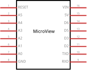 Microview Pinning