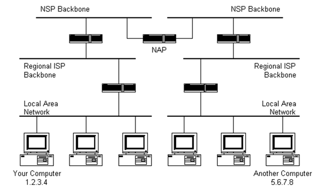 router hierarchy